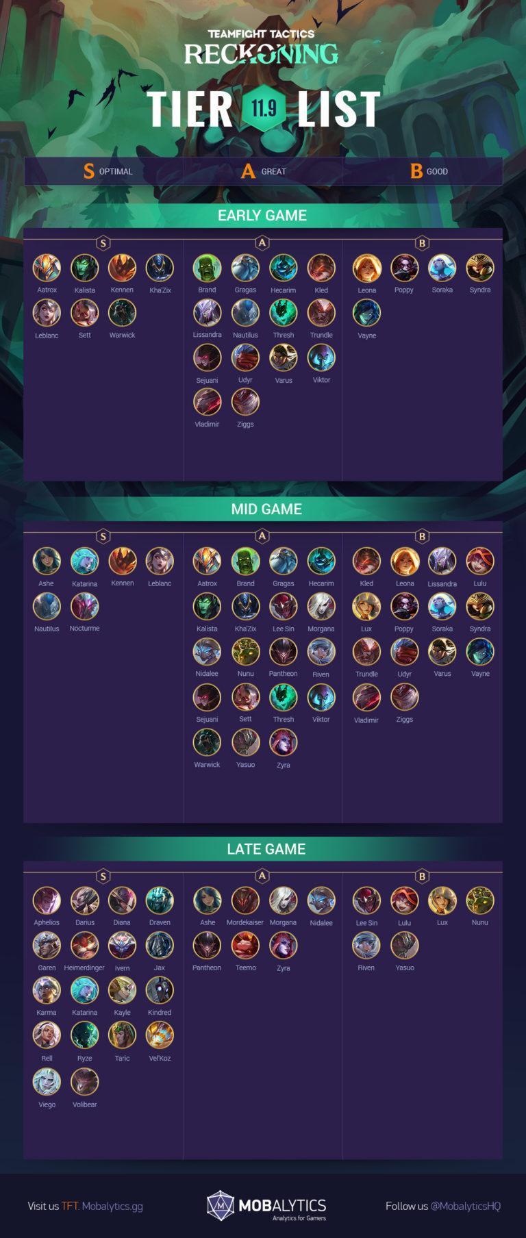 TFT Tier List [TFT Set 5]